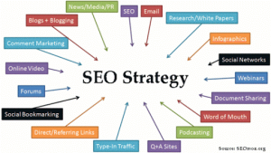 Daily SEO Strategies for Business Success, Seekyt