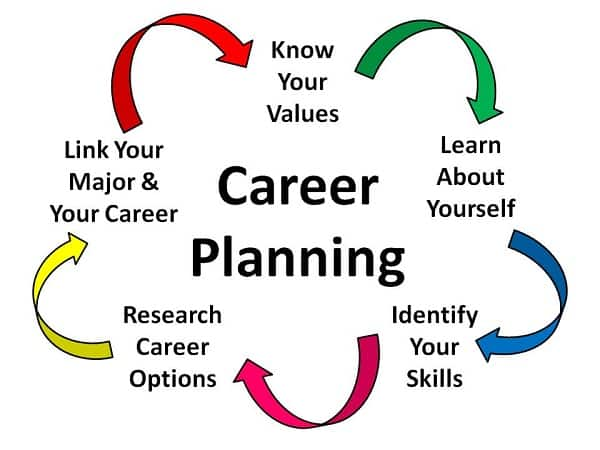 The Importance of Choosing a Career Path