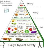 What is a Mediterranean Diet Plan